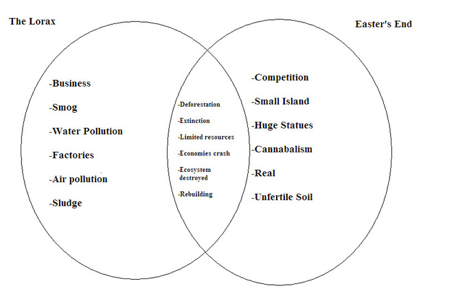 Venn Diagram  Samantha Sihakoun Ap Environmental Science